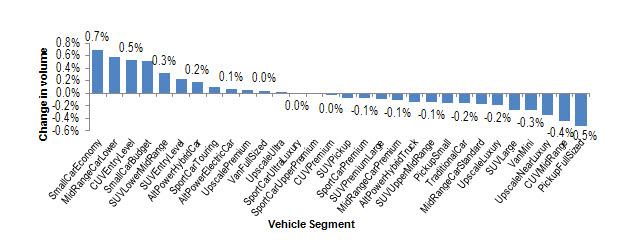 automotive anlysis