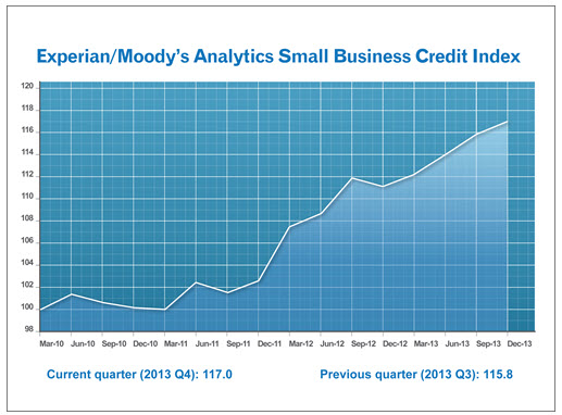Experian plc experianmoodys analytics report shows small credit is flowing more freely to small businesses said mark zandi chief economist at moodys analytics with more credit small businesses are ccuart Gallery